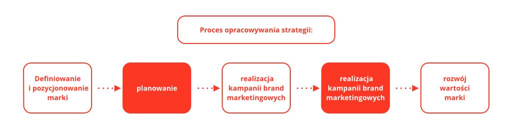 wykresStrategia